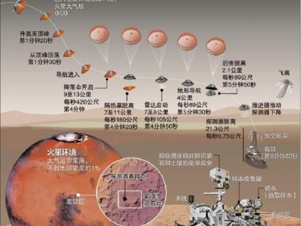 毅力号是近24年来 第六个成功着陆火星探索器
